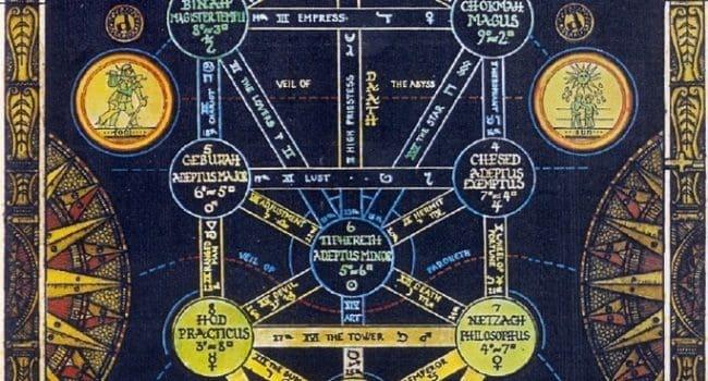 Ezoterično učenje o čovjeku i svijetu - Kabala